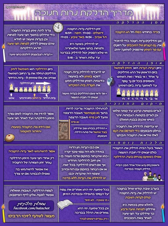 סיפורם של הנרות.. נר ראשון של חנוכה