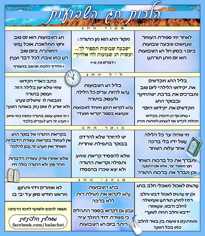 הלכות ומנהגים לשבועות